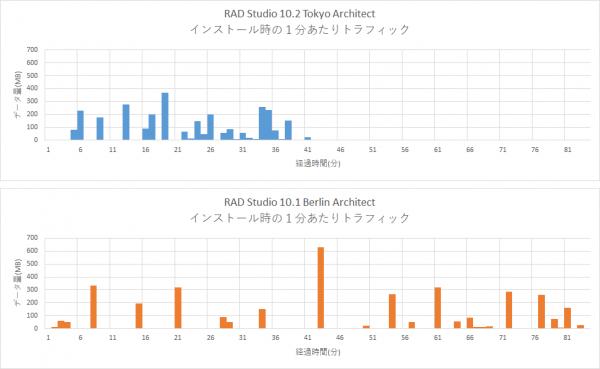 10.2 Tokyo で高速化された RAD Studio のインストールを実際に検証してみる [Japan]