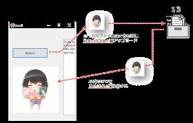 C++Builder を使って AWS S3に接続[JAPAN]