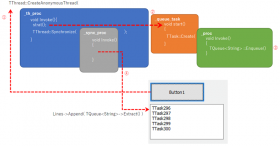 How to enqueue TQueue from TTask with bcc32