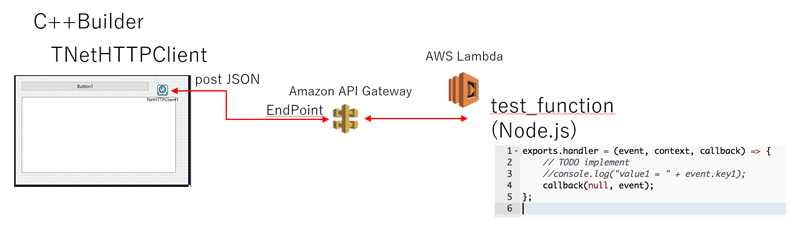 use cbuilder connect to aws api gatewaynodejslambda with jsonjapan