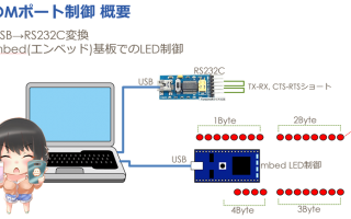 Delphi / C++Builder RS232cコンポーネント MITライセンス配布版[JAPAN]