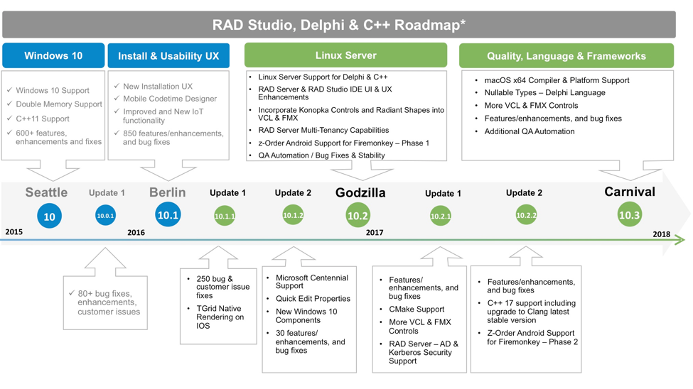2016 Product Roadmap