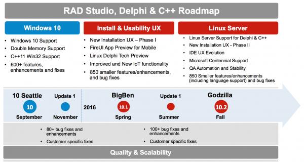 Nouvelle Roadmap 2016 pour Delphi, C++Builder et RAD Studio